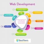 Hire ROR Developer for Ruby On Rails Web Development