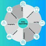 Data Appending Services | Data Append | Other Appending Services